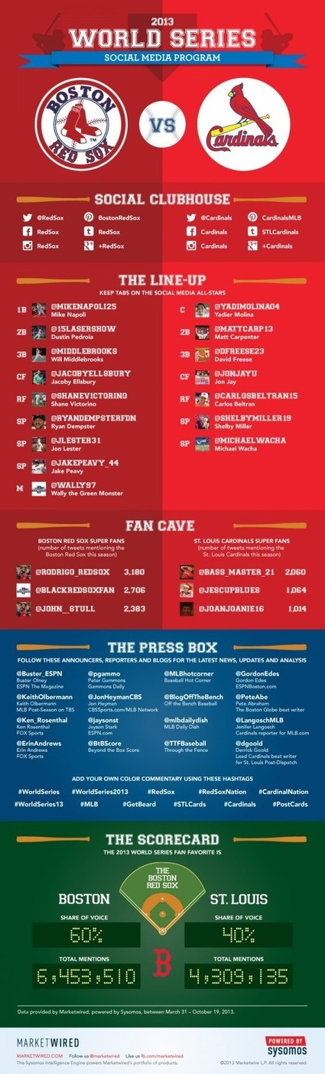Definitive Guide To Following The 2013 World Series On Twitter [INFOGRAPHIC] - AllTwitter | Better know and better use Social Media today (facebook, twitter...) | Scoop.it