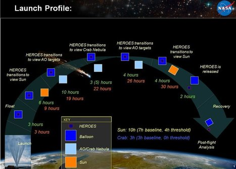 NASA 'HEROES' Set to Launch Balloon Solar/Space Imager | Planets, Stars, rockets and Space | Scoop.it