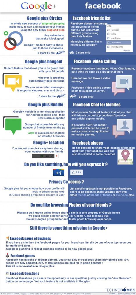 Comparando Google + con Facebook   Google+, Pinterest, Facebook, Twitter y mas ;)   Scoop.it