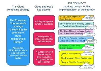 Cloud Computing Strategy | Europe - together we can achieve great | Scoop.it