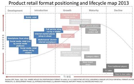 Quali sono i nuovi modelli commerciali di successo? La mappa GFK del futuro del retail ! | Marketing | Scoop.it