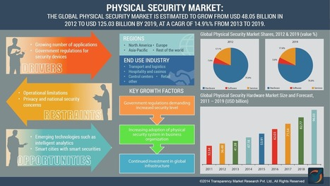 Physical Security Market to Reach US$125.03 Billion by 2019: Transparency Market Research | Transparency Market Research Blog | MarketHits | Scoop.it