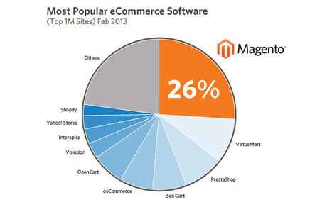 Magento is still the No.1 e-commerce platform in the world | Jaien Digital Curation | Scoop.it