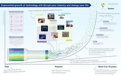 5 Redenen waarom Nederland niet profiteert van nieuwe technologie | Planning and Control (and more) | Scoop.it