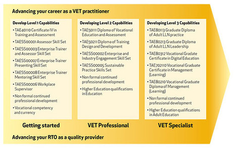 About the VET Practitioner Capability Framework | Innovation & Business Skills Australia | Training and Assessment | Scoop.it