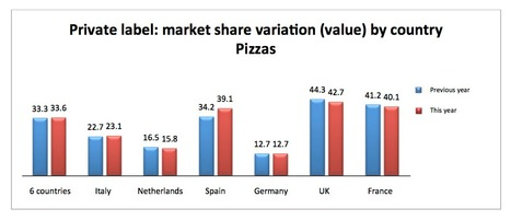 Spotlight on the Frozen Pizza Category | Wabel | Private labels in Europe | Scoop.it
