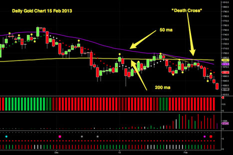 Gold market analysis 15 Feb 2013 | Gold and What Moves it. | Scoop.it
