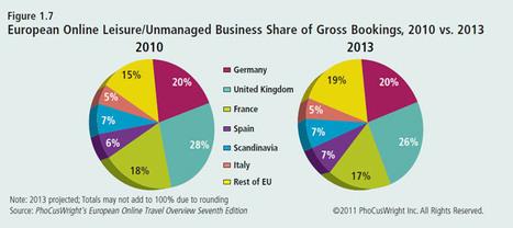 Veille info tourisme - Nouvelles Technologies et E-Tourisme : les données essentielles | WIFI & TOURISME | Scoop.it