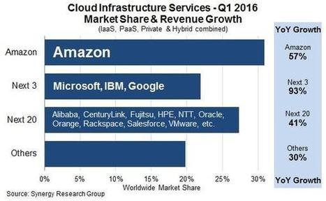 Cloud : Microsoft et Google mettent Amazon sous pression | Actualités : systèmes d'information, ingénierie du logiciel, cloud, big data, robotique&systèmes autonomes... | Scoop.it
