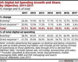 Making Sense of Blurring Channels Marks the Latest Key Digital Trend | Entrepreneurship, Innovation | Scoop.it