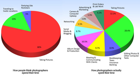 How photographers actually spend their time - Holy Kaw! | Inspirational digital photography | Scoop.it