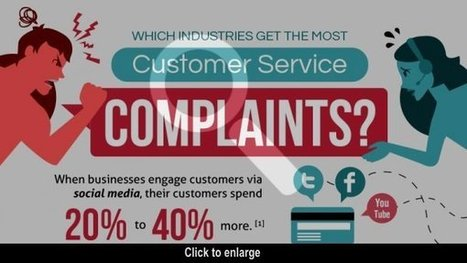 Which Industries Get the Most Customer Complaints on Social Media? [INFOGRAPHIC] | Social Media Today | Be Social Please | Scoop.it