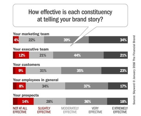 How Good Are You At Telling Your Bank's Brand Story? | Just Story It! Biz Storytelling | Scoop.it