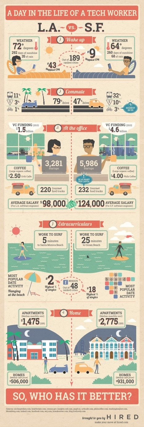 A Day in the Life of a Tech Worker [infographic] | Digital-News on Scoop.it today | Scoop.it