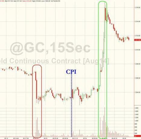 Gold Dumped (Pre-CPI) And Pumped (Post-CPI) | Zero Hedge | Gold and What Moves it. | Scoop.it