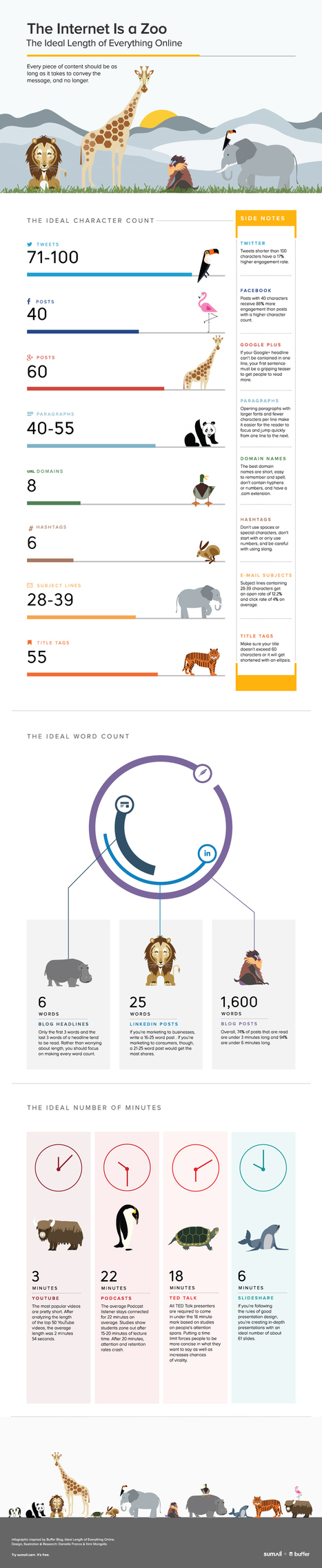 Infographic: The Optimal Length for Every Social Media Update | visualizing social media | Scoop.it