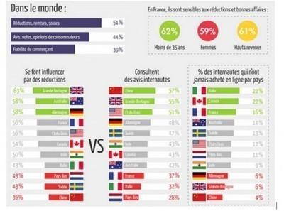 Les avis, certification, ça marche ou pas ? | Tourisme et marketing digital | Scoop.it