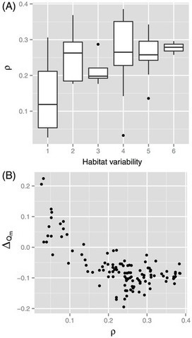 Does Habitat Variability Really Promote Metabolic Network Modularity? | Social Foraging | Scoop.it