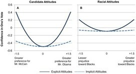 Decisions among the Undecided: Implicit Attitudes Predict Future Voting Behavior of Undecided Voters | It Comes Undone-Think About It | Scoop.it