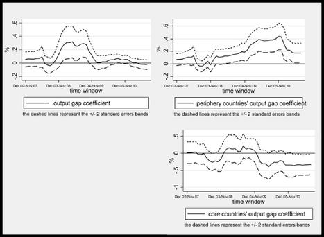 Economic divergences among Eurozone co