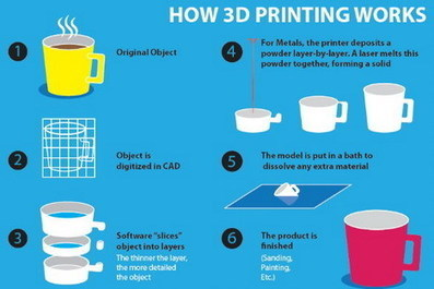 10 Secrets and Facts about 3D Printer You Should Know | Connected_Up | Scoop.it