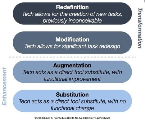 SAMR - EdFutures | Re ICT (cross curricula use of digital technology) | Scoop.it