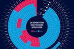 La gauche domine les lieux de pouvoir | Data Visualization & Infographics | Scoop.it