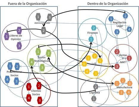 Laura Rosillo: Sharing Economy e Innovación distribuida en la empresa | social learning | Scoop.it