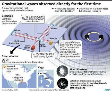 Three new gravitational wave projects unveiled in China | Amazing Science | Scoop.it