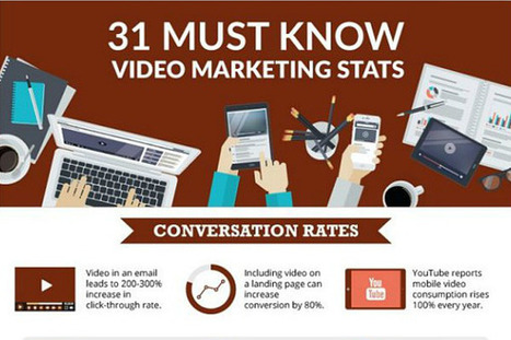 31 facts that make a strong business case for video | Swing your communication | Scoop.it