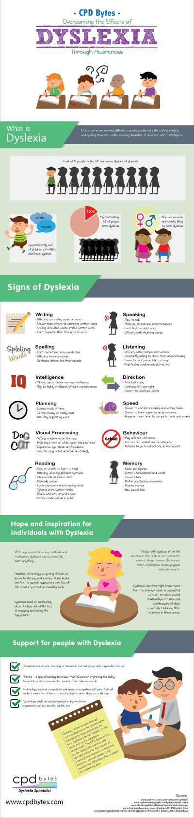 CPD Bytes - Overcoming the Effects of Dyslexia through Awareness | Infographics | Scoop.it