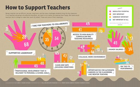 How to Support Teachers   Noticias, Recursos y Contenidos sobre Aprendizaje   Scoop.it