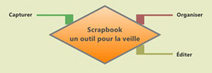 Collecter et organiser l'information avec Scrapbook | Journée Fil TBI Workspace | Scoop.it