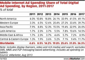 Mobile Expands Its Share of Worldwide Digital Ad Spend | Mobile Marketing & AR | Scoop.it