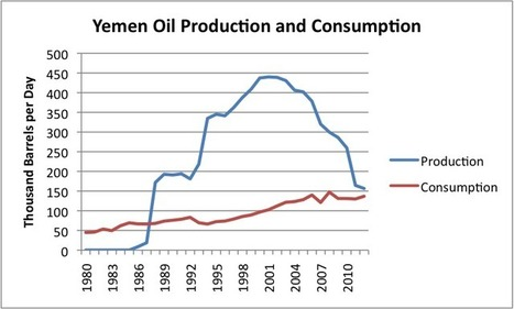 Oil and Gas Limits Underlie Syria's Conflict   Sustain Our Earth   Scoop.it