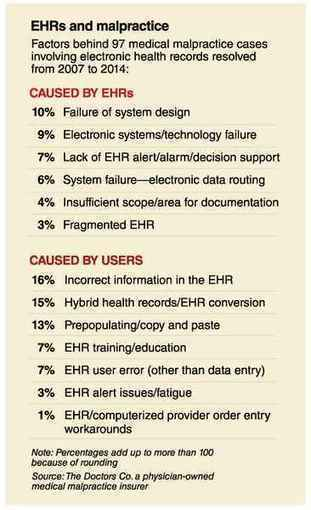 EHR safety goes to court -  | healthcare technology | Scoop.it