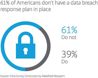 Looks like mobile device security is on nobody's mind | Mobility for enterprise | Scoop.it