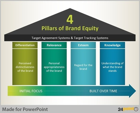 Present Business Analogies on PowerPoint with Pillar Diagrams | PowerPoint Presentation Tools and Resources | Scoop.it
