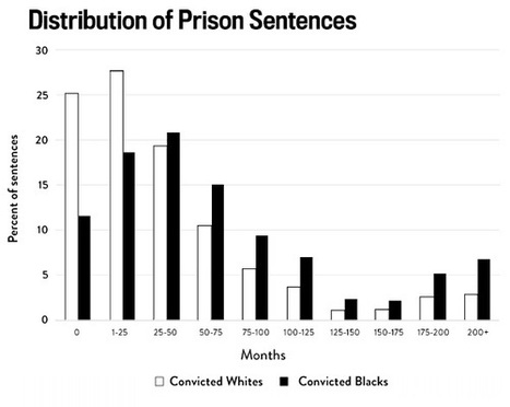 Eight Charts That Show How the Justice System Is Stacked Against Black Americans | Humanizing Justice | Scoop.it