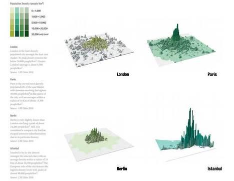 Perfil urbano y diseño del espacio ante el consumo energético | Infraestructura Sostenible | Scoop.it