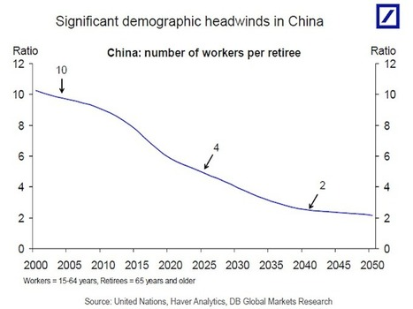 This scary chart shows a major problem facing China | Global Affairs & Human Geography Digital Knowledge Source | Scoop.it