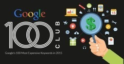 Google's 100 Most Expensive Keywords in 2015 | Photography | Scoop.it