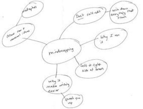How to create a mind map | Publication Coach | Medic'All Maps | Scoop.it