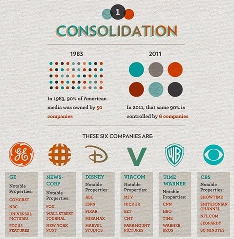 10 Corporations Control Nearly Everything You Buy, 6 Media Corporations Control Nearly Everything You Read or Watch | Mike Shedlock | Safehaven.com | New Media Economies News | Scoop.it
