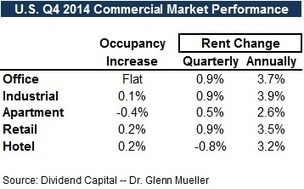Q4 2014 Commercial Real Estate Cycles from Dividend Capital | Commercial Real Estate Investment | Scoop.it