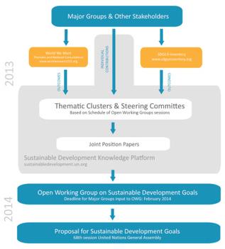 Le droit à l'eau a 4 ans : l'eau, priorité 6 des prochains objectifs du développement ?   Economie Responsable et Consommation Collaborative   Scoop.it