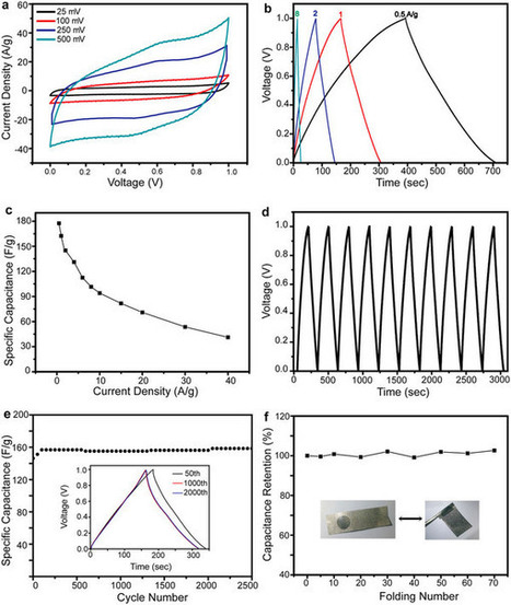 MnO Nanoparticle@Mesoporous Carbon Composites Grown on Conducting Substrates Featuring High-performance Lithium-ion Battery, Supercapacitor and Sensor : Scientific Reports : Nature Publishing Group   Other World   Scoop.it