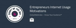 Chart Of The Day: Entrepreneurs Motivations To Use The Internet - GlobalWebIndex | Analyst View Blog | Socially | Scoop.it