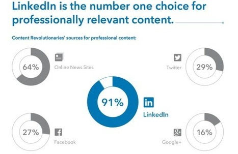 12 Lessons From LinkedIn's Largest Content Marketing Group | digital marketing strategy | Scoop.it