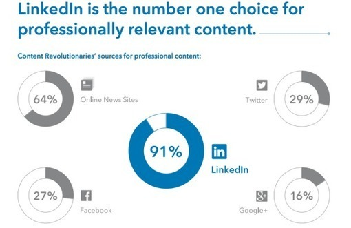 12 Lessons From LinkedIn's Largest Content Marketing Group